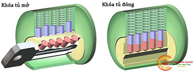Cách hoạt động của ổ khóa tủ