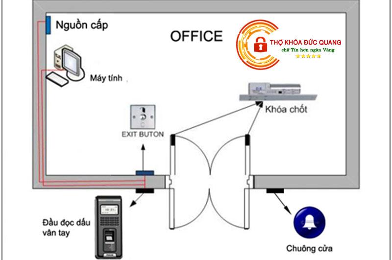 Hệ thống máy chấm công vân tay hoạt động như thế nào